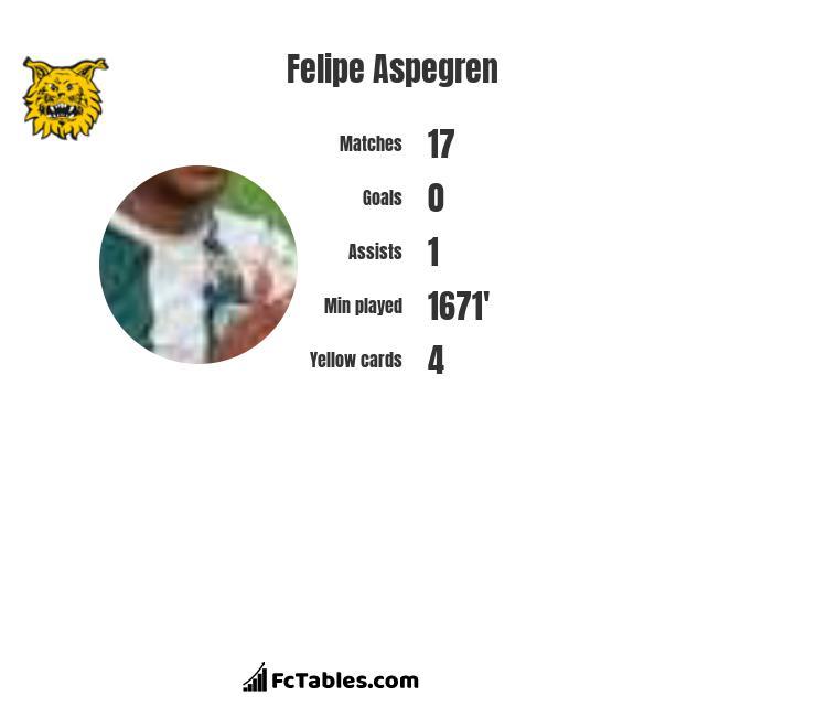 Felipe Aspegren infographic