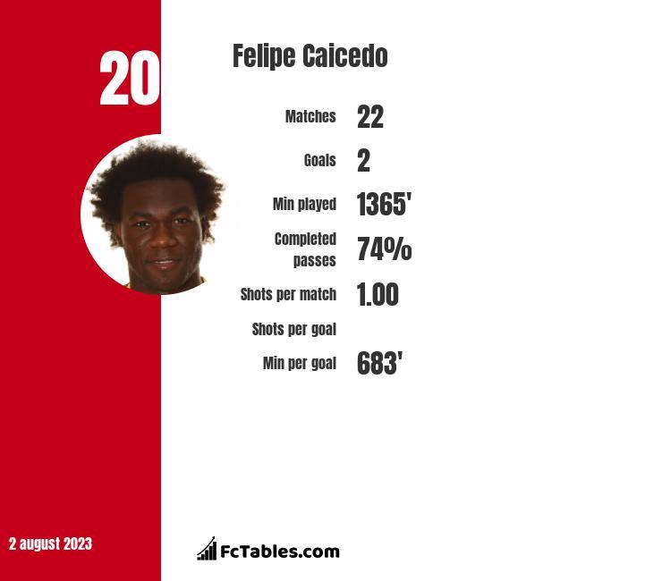 Felipe Caicedo infographic