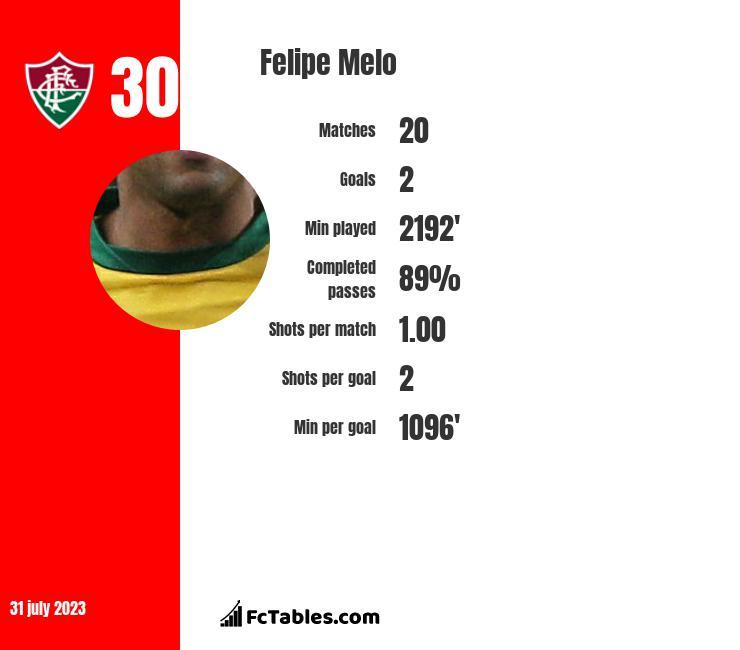 Felipe Melo infographic