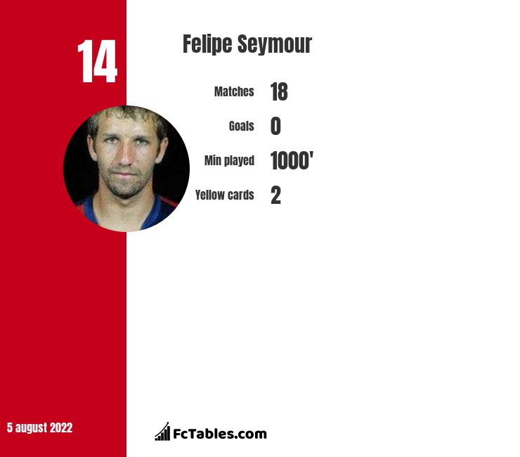 Felipe Seymour infographic statistics for Union La Calera