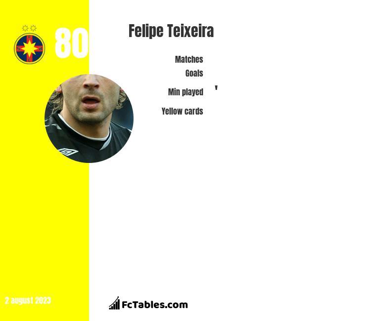 Felipe Teixeira infographic