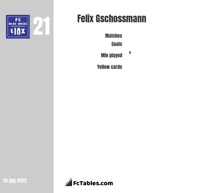 Johannes Kreidl vs Felix Gschossmann - Compare two players