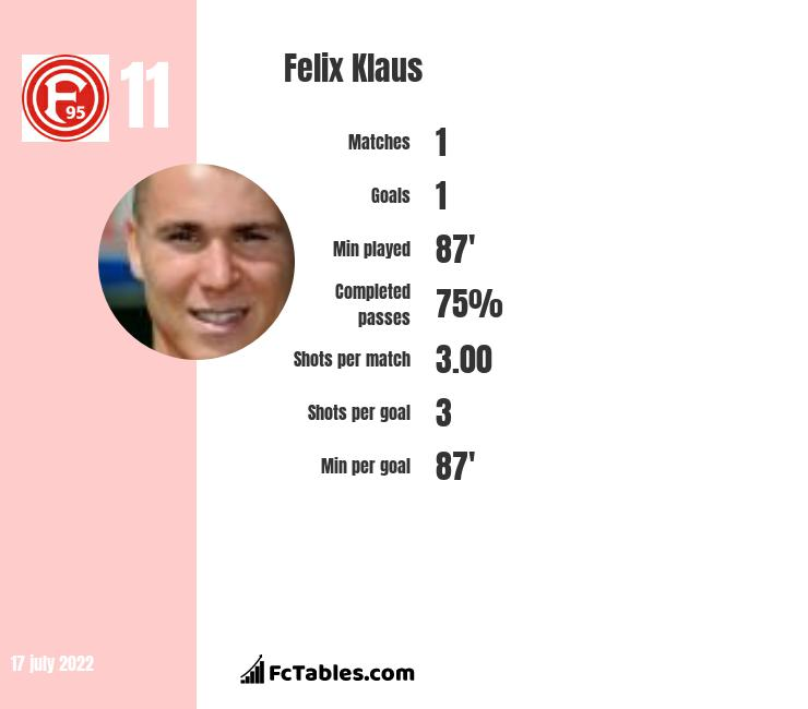 Felix Klaus infographic