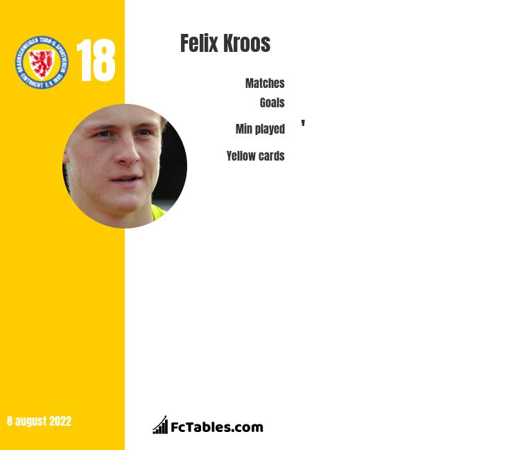 Felix Kroos infographic statistics for Union Berlin