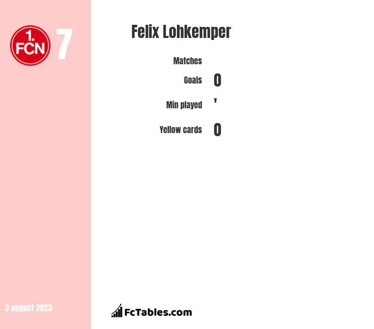 Felix Lohkemper infographic
