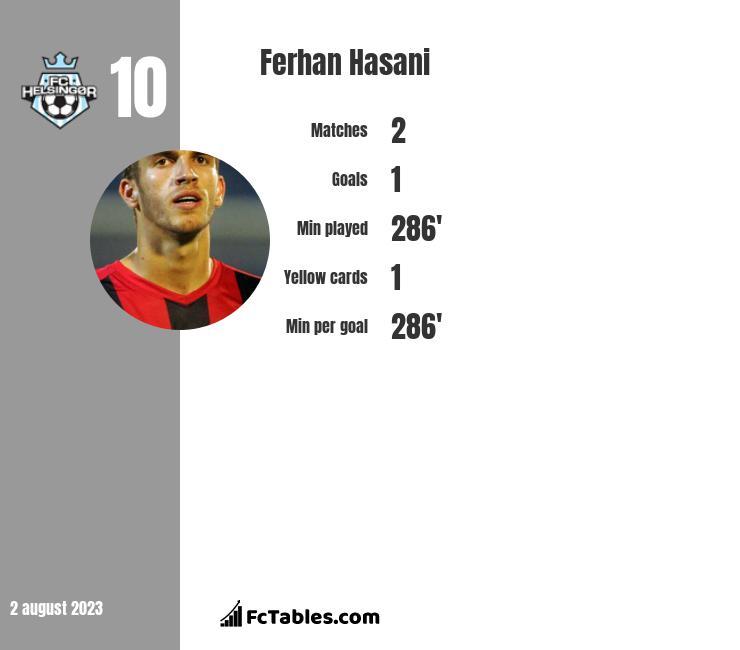 Ferhan Hasani infographic