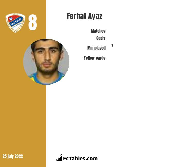 Ferhat Ayaz infographic