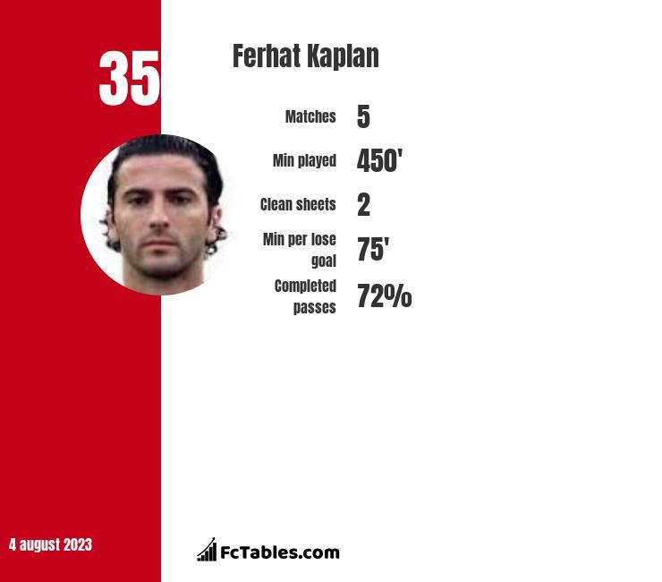 Ferhat Kaplan infographic
