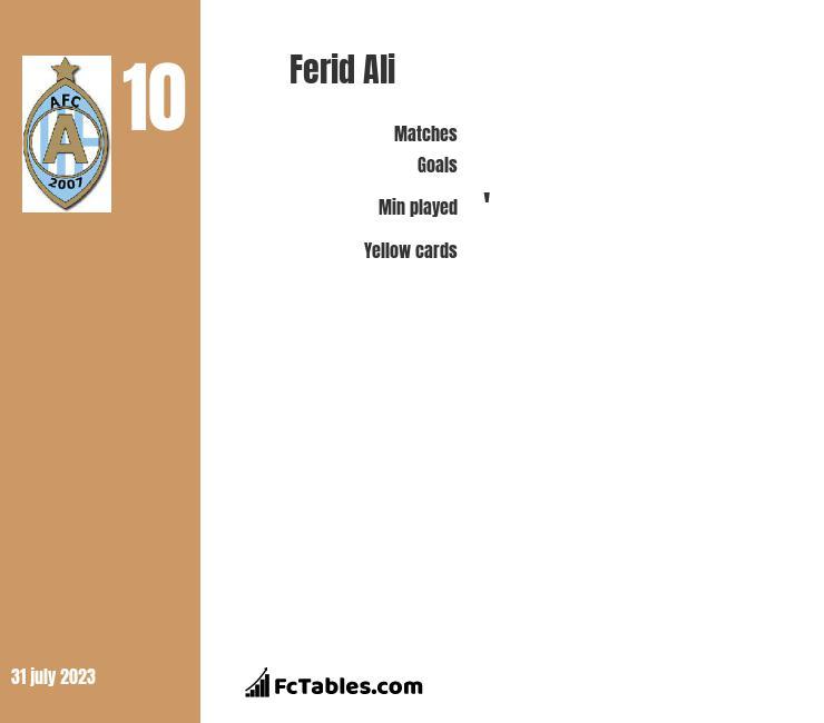Ferid Ali infographic