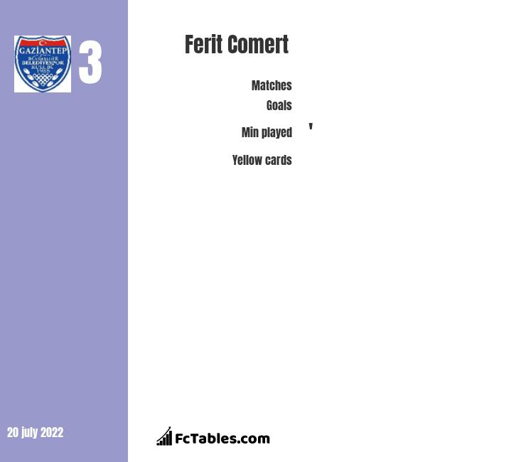 Ferit Comert infographic statistics for Gaziantep BB