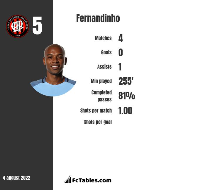 Fernandinho infographic statistics for Manchester City