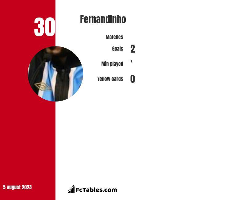 Fernandinho infographic