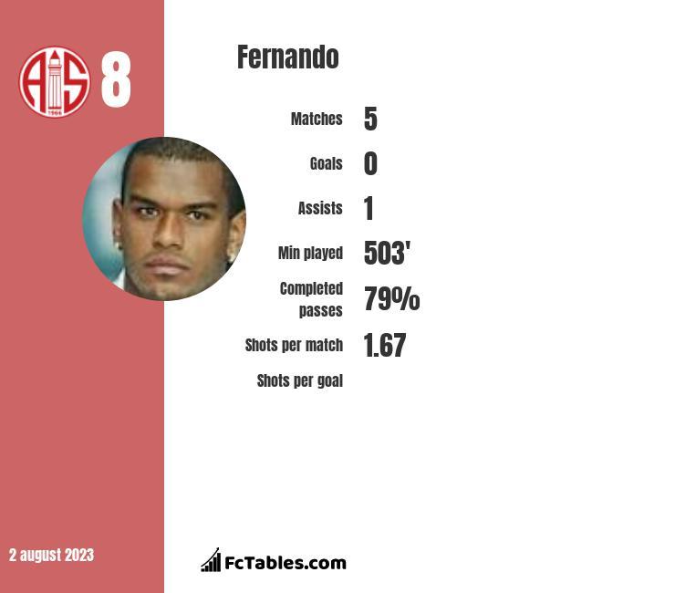 Fernando infographic