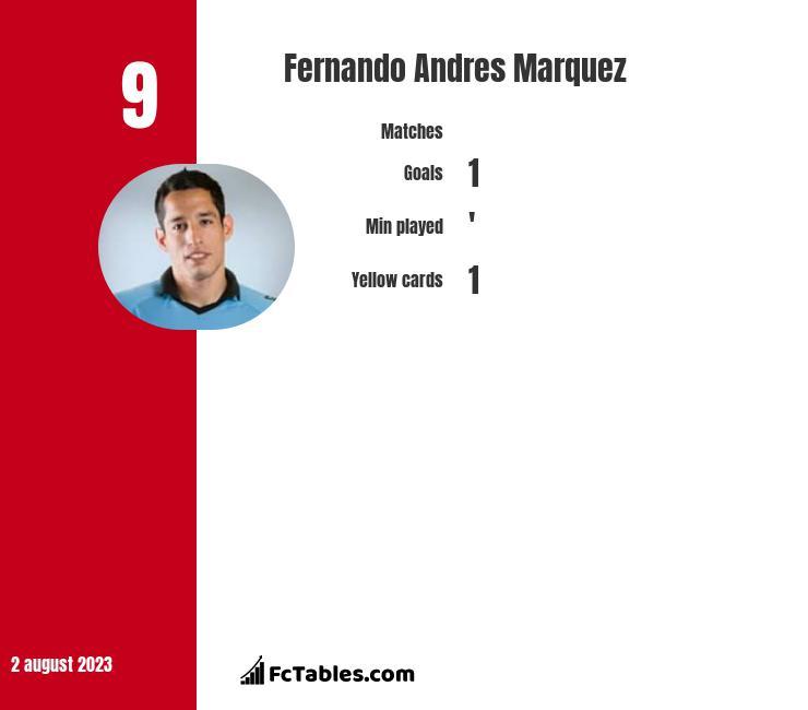 Fernando Andres Marquez infographic