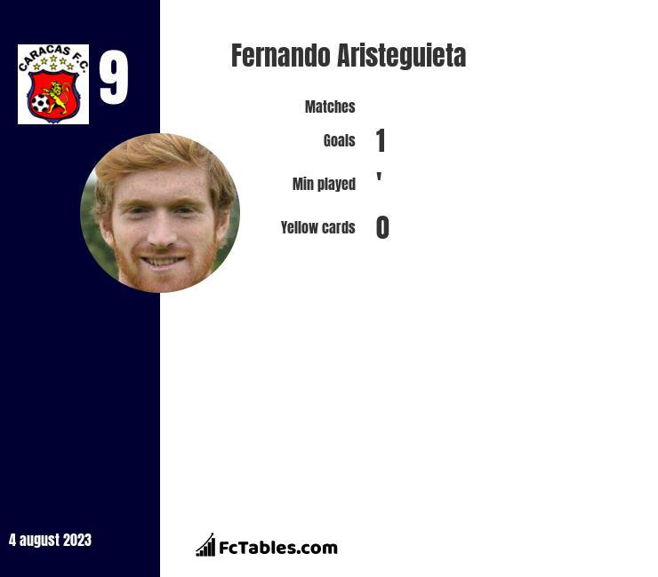Fernando Aristeguieta infographic