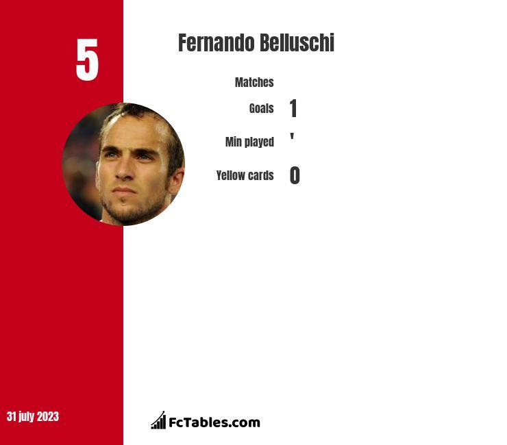 Fernando Belluschi infographic