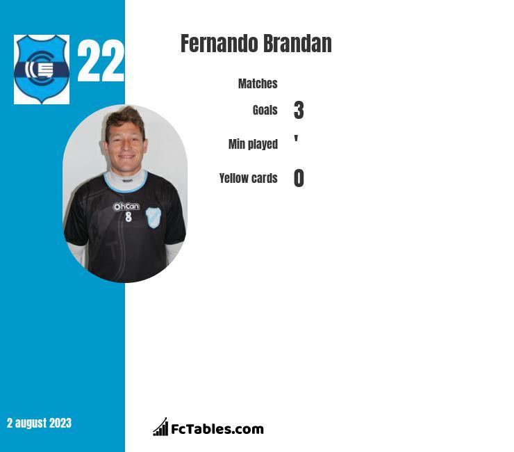 Fernando Brandan infographic