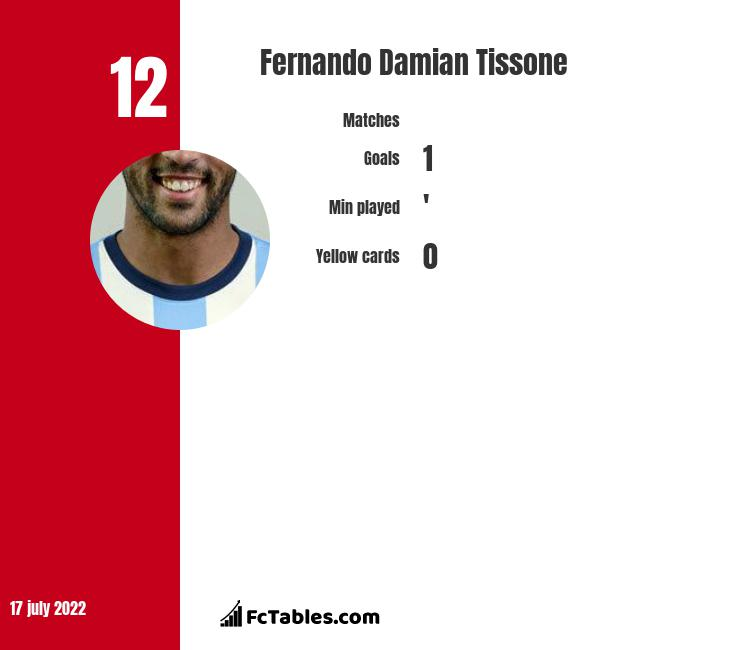 Fernando Damian Tissone infographic