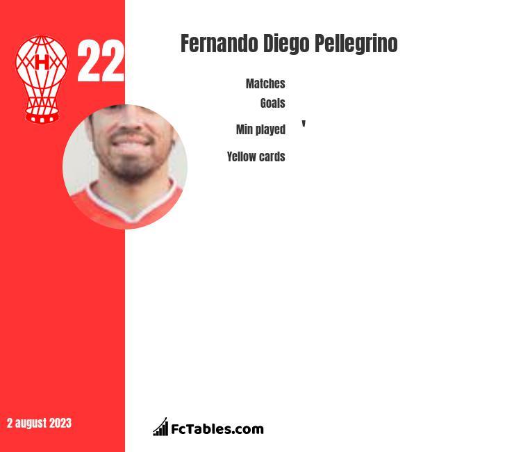 Fernando Diego Pellegrino infographic