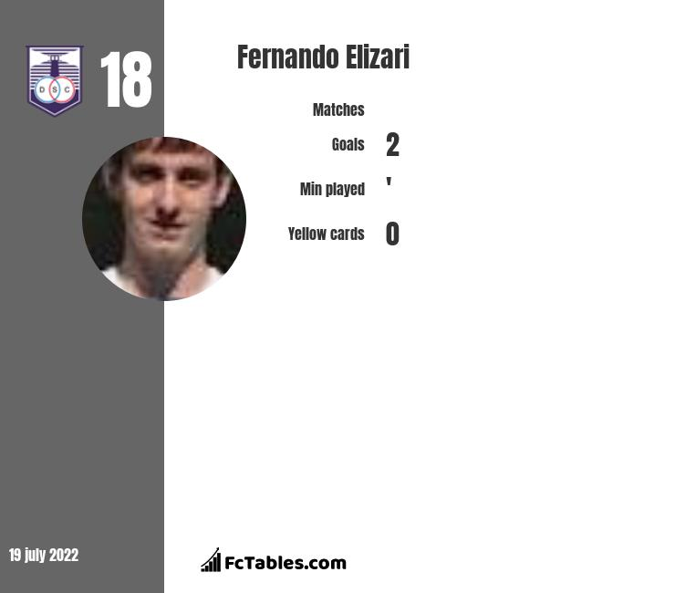 Fernando Elizari infographic