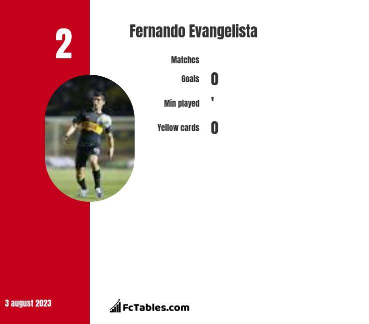 Fernando Evangelista infographic