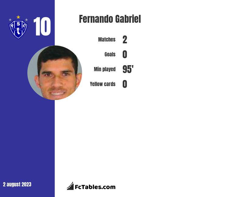 Fernando Gabriel infographic