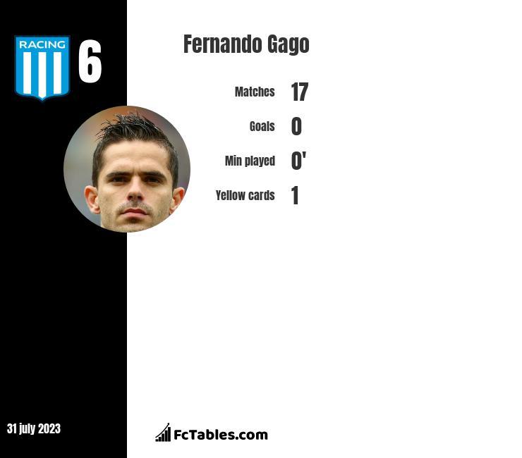 Fernando Gago infographic