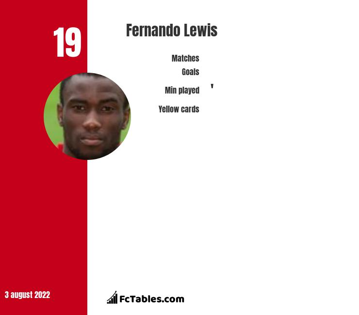 Fernando Lewis infographic statistics for Willem II