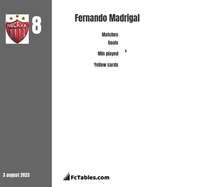 Fernando Madrigal infographic