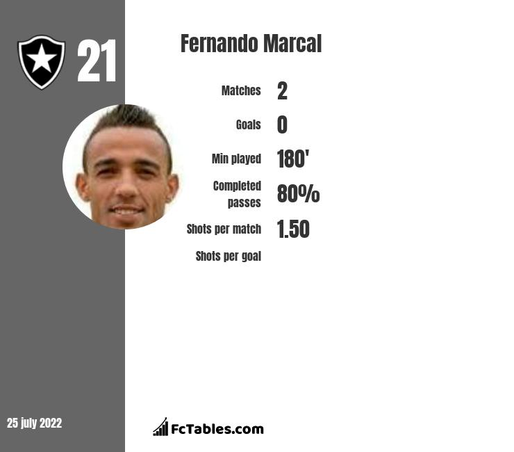 Fernando Marcal infographic