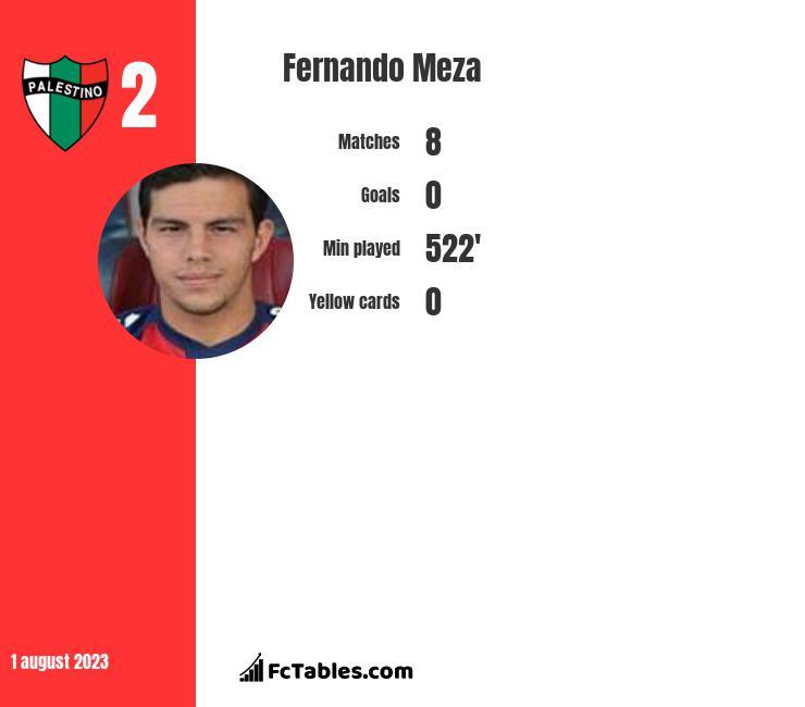Fernando Meza infographic
