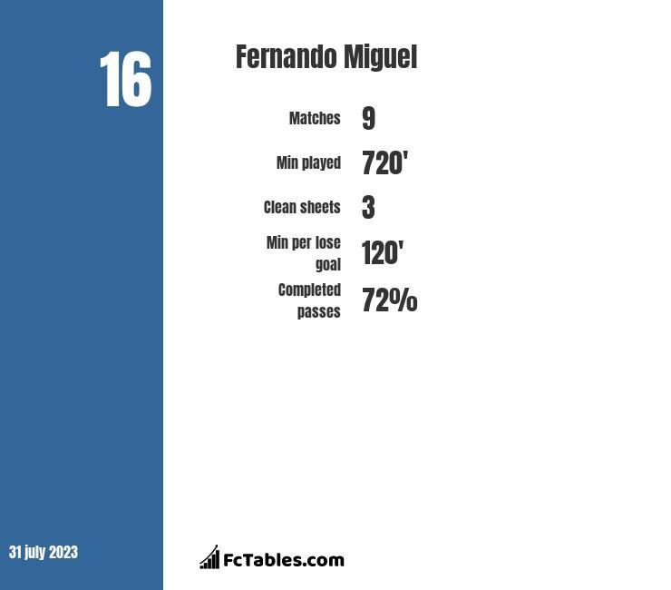 Fernando Miguel infographic