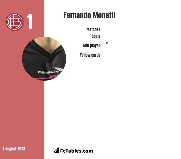 Fernando Monetti infographic