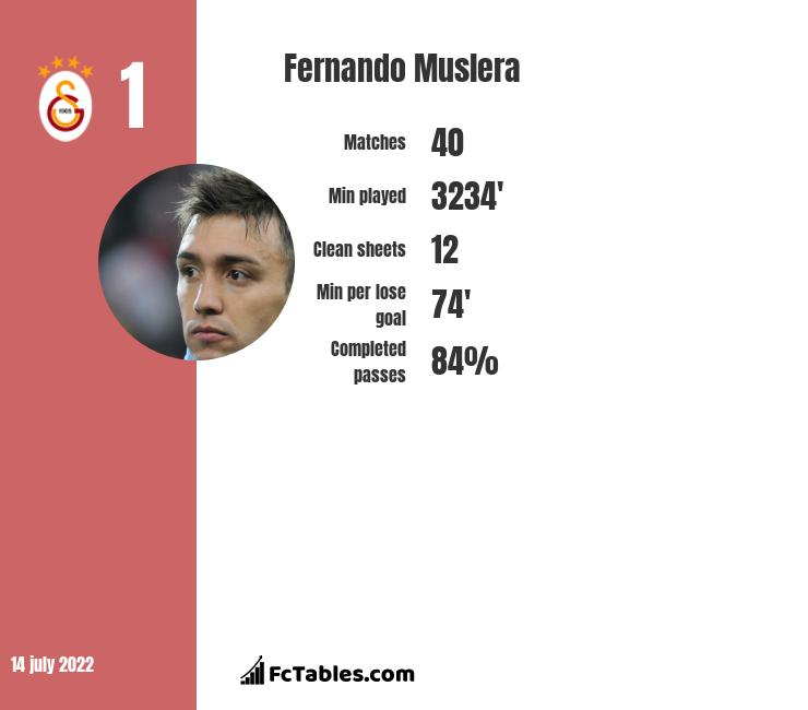 Fernando Muslera infographic
