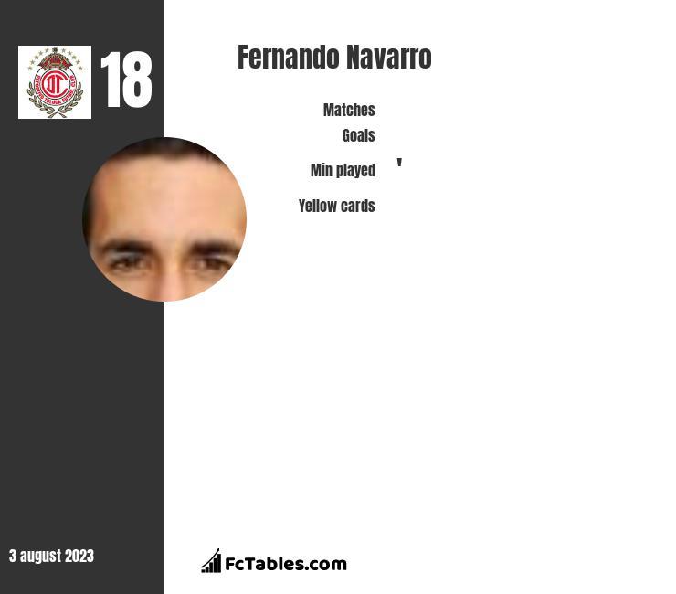Fernando Navarro infographic
