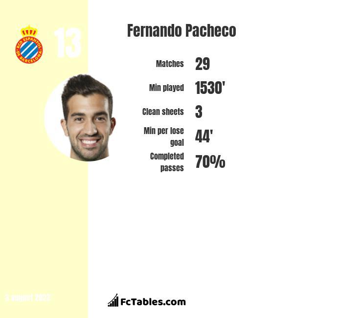 Fernando Pacheco infographic