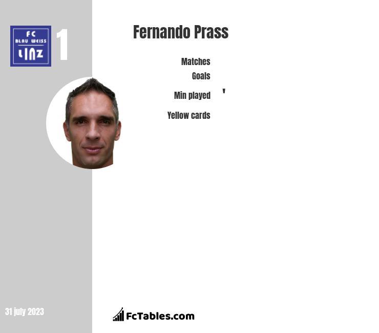 Fernando Prass infographic