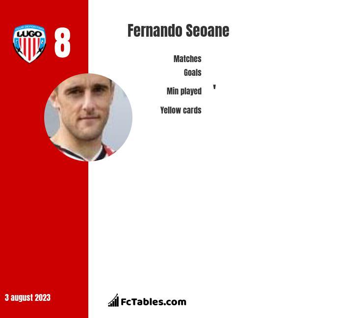 Fernando Seoane infographic