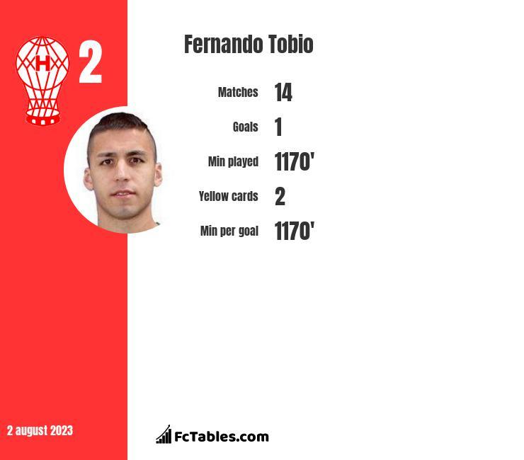 Fernando Tobio infographic