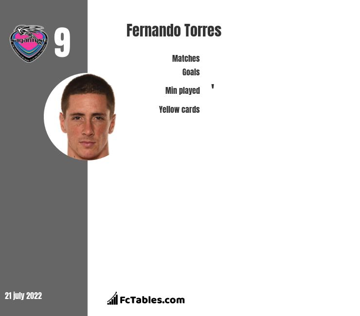 Fernando Torres stats