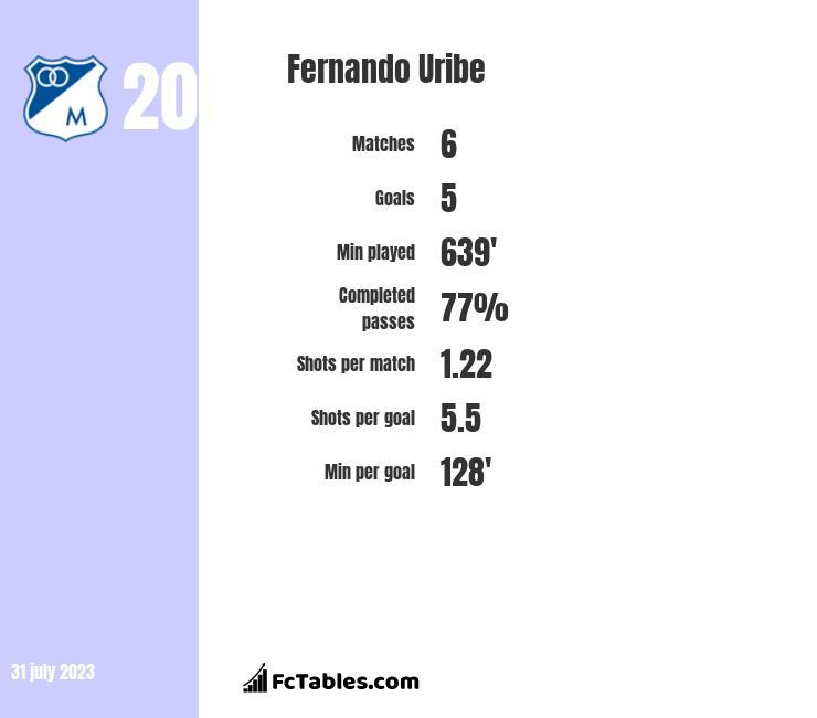 Fernando Uribe infographic
