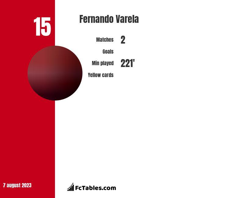 Fernando Varela stats