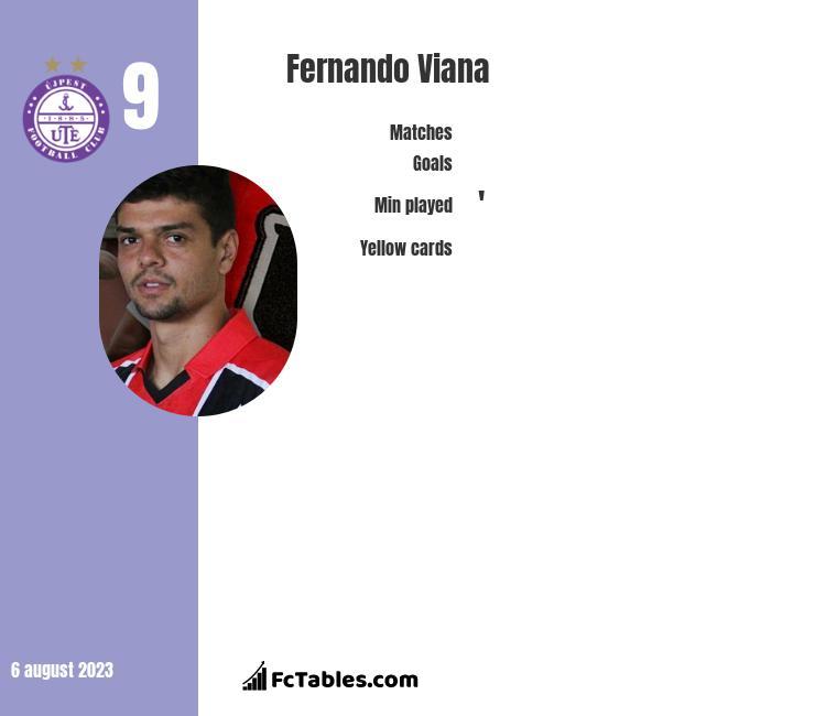 Fernando Viana infographic