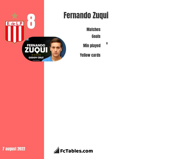 Fernando Zuqui infographic statistics for Colon