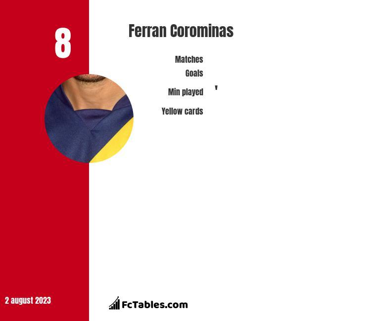 Ferran Corominas infographic