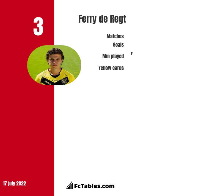 Ferry de Regt infographic
