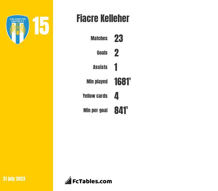 Fiacre Kelleher infographic