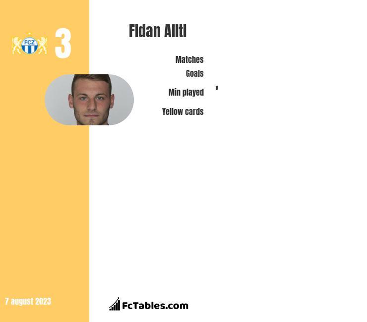 Fidan Aliti infographic