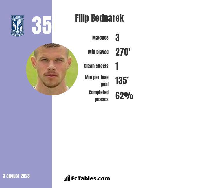 Filip Bednarek infographic