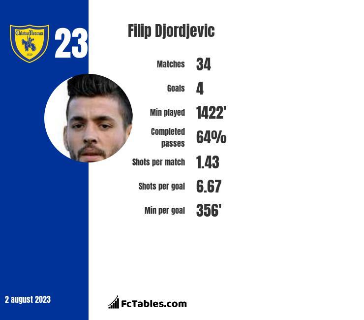 Filip Djordjevic infographic